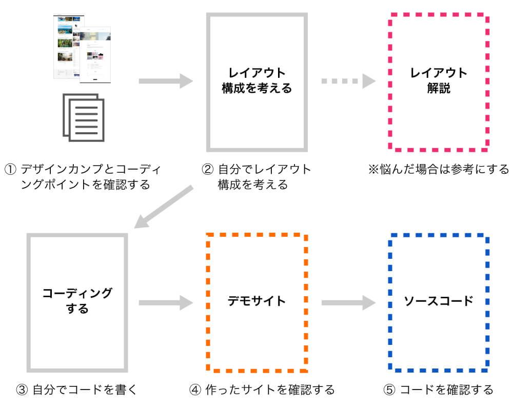 デザインカンプをもとにコーディングをする場合の学習の流れ