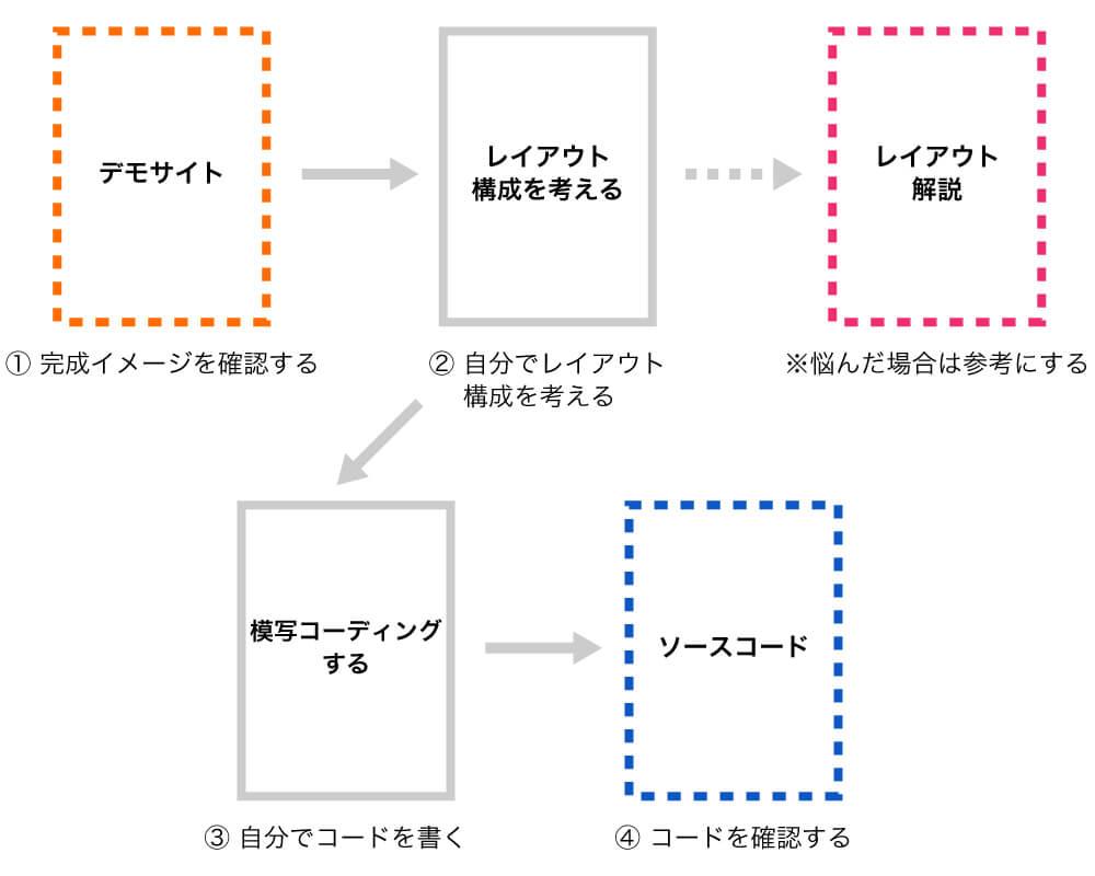 デモサイトをもとに模写コーディングをする場合の学習の流れ