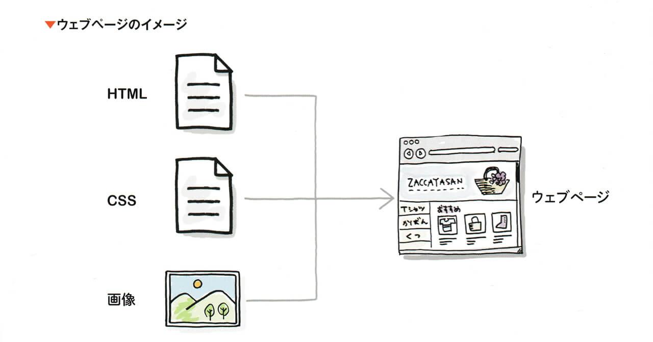 書籍「これからはじめるHTML & CSSの本」から「ウェブページのイメージ」を一部抜粋