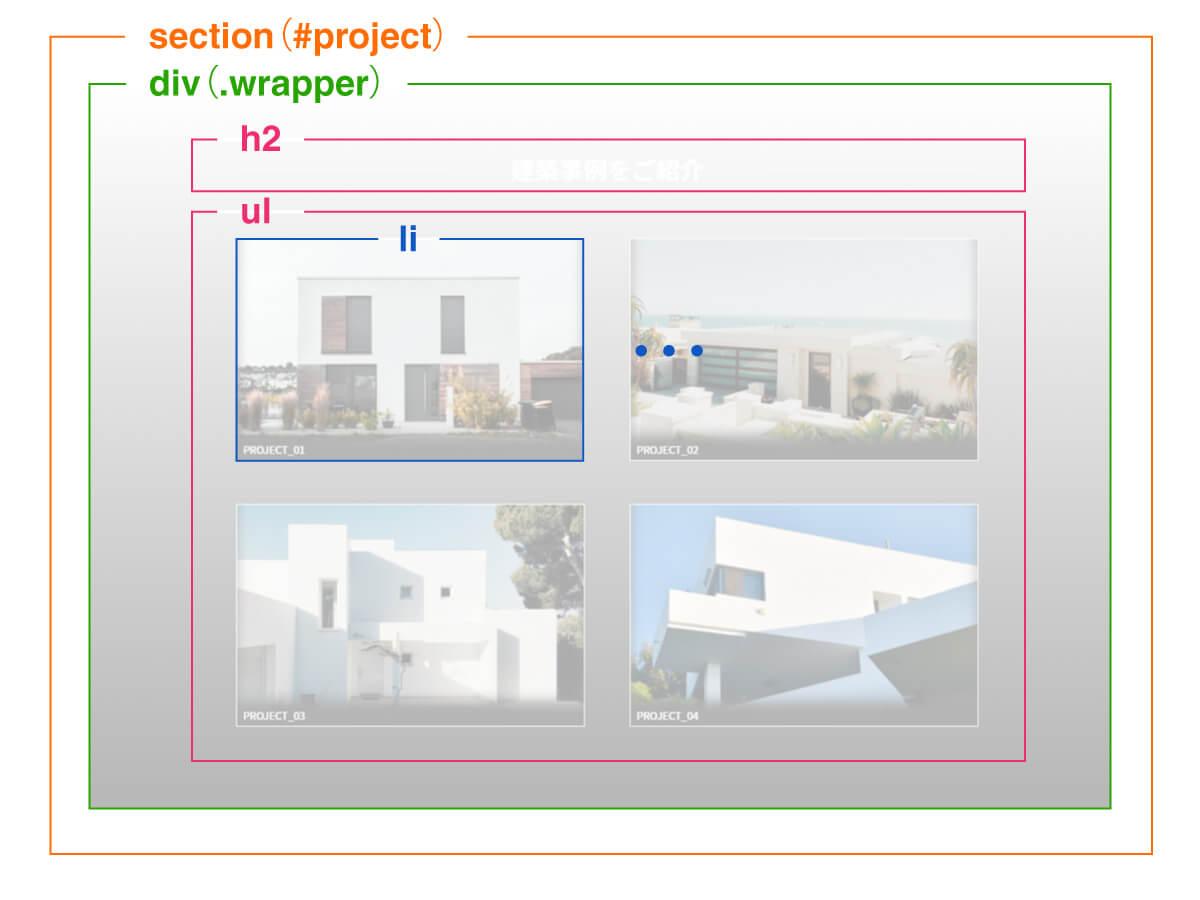 Projectエリアのレイアウト構成