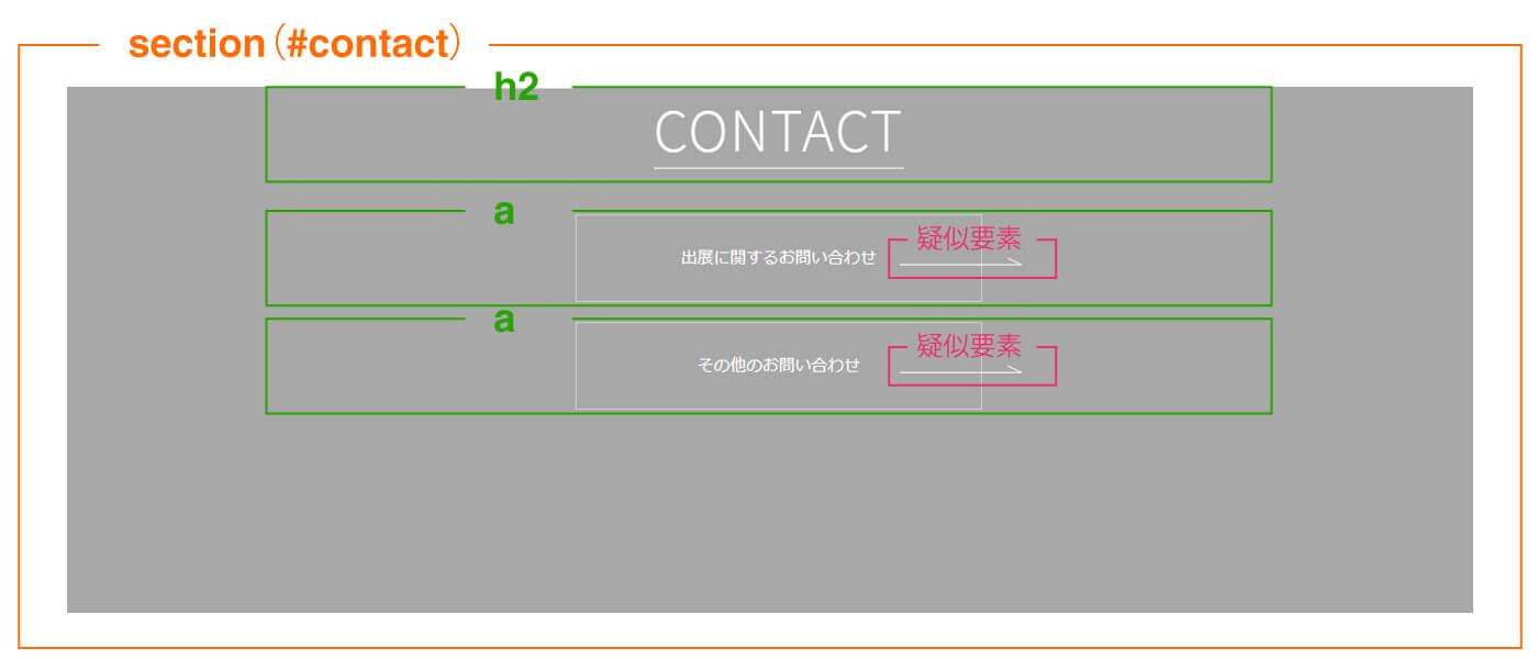 contactエリアのレイアウト構成