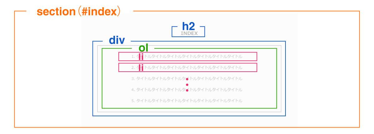 Indexエリアのレイアウト構成