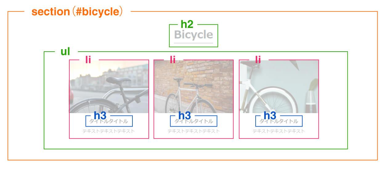 Bicycleエリアのレイアウト構成
